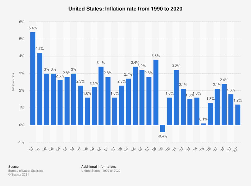 Рівень інфляції в США з 1990 по 2020 рік