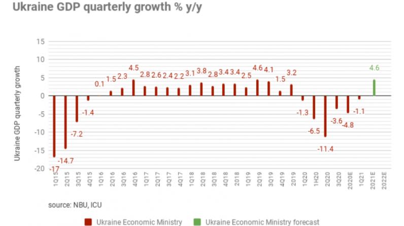 bne IntelliNews - ВВП України в 1-21 кварталі впав на 2%