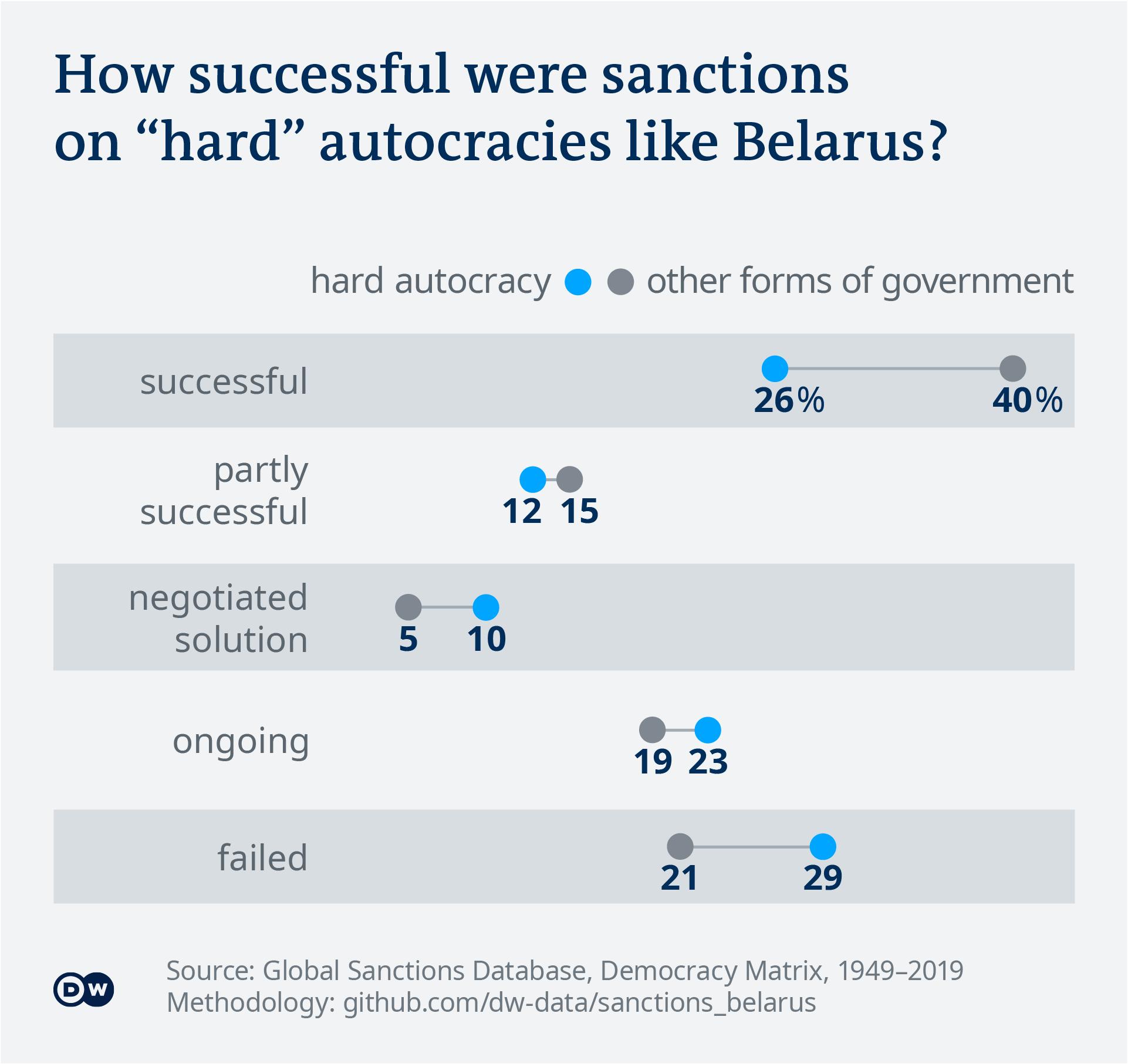 Візуалізація даних: рівень успіху санкцій проти твердих авторитарних режимів - англійська - використання лише з історією даних